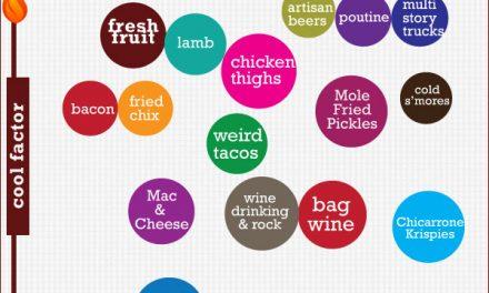 Outside Lands Food Trends 2012