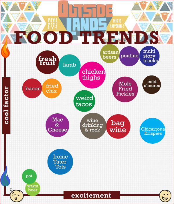 Outside Lands Food Trends 2012