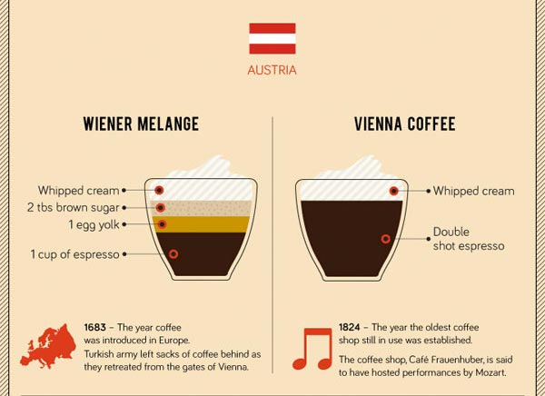Around the World in 31 Coffees [infographic]