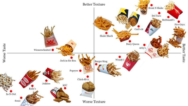 In-N-Out Named Worst Fries by LA Times
